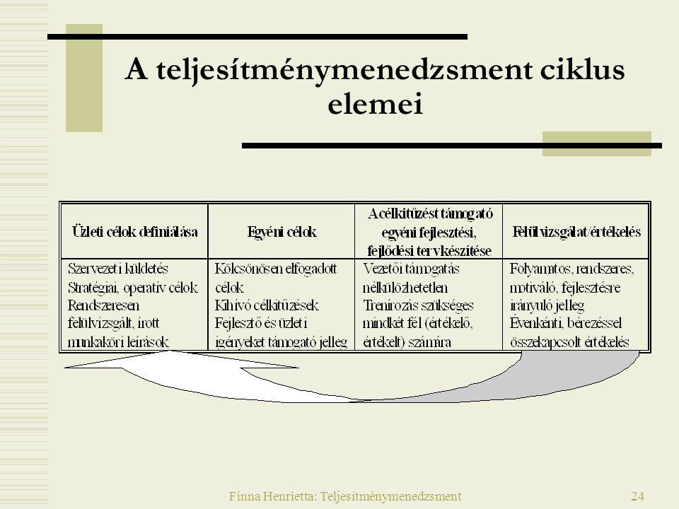 Finna Henrietta: Teljesítménymenedzsment24 A teljesítménymenedzsment ciklus elemei