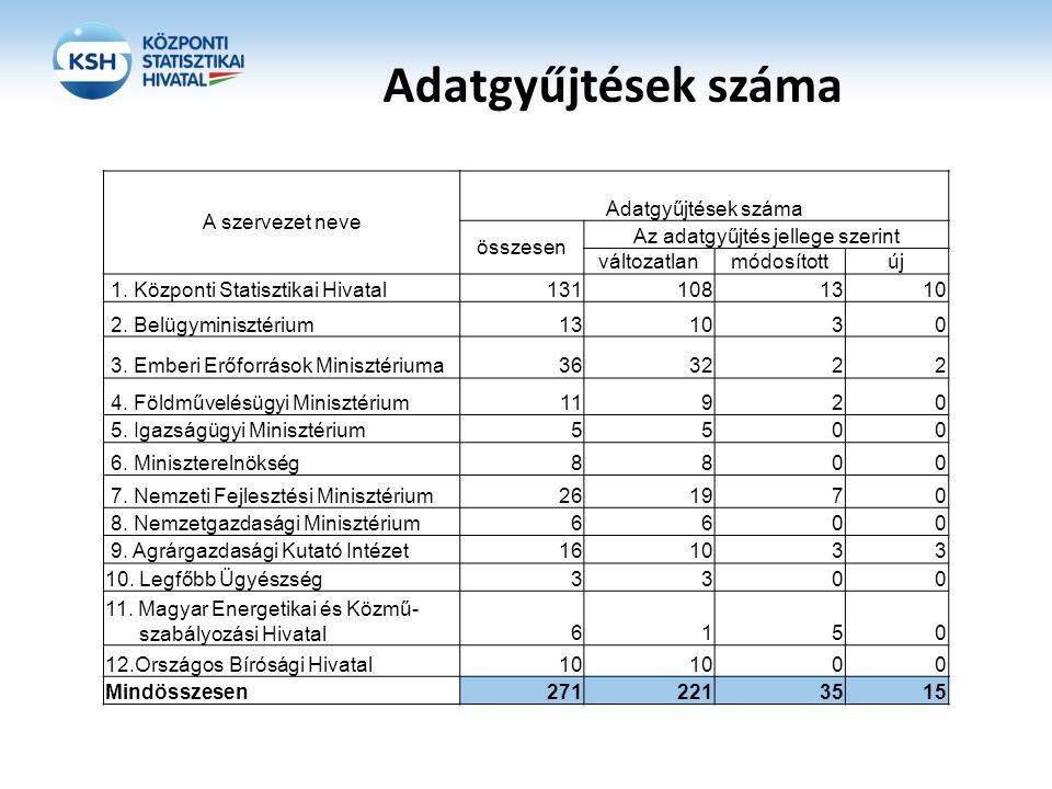 Adatgyűjtések száma A szervezet neve Adatgyűjtések száma összesen Az adatgyűjtés jellege szerint változatlanmódosítottúj 1. Központi Statisztikai Hiva