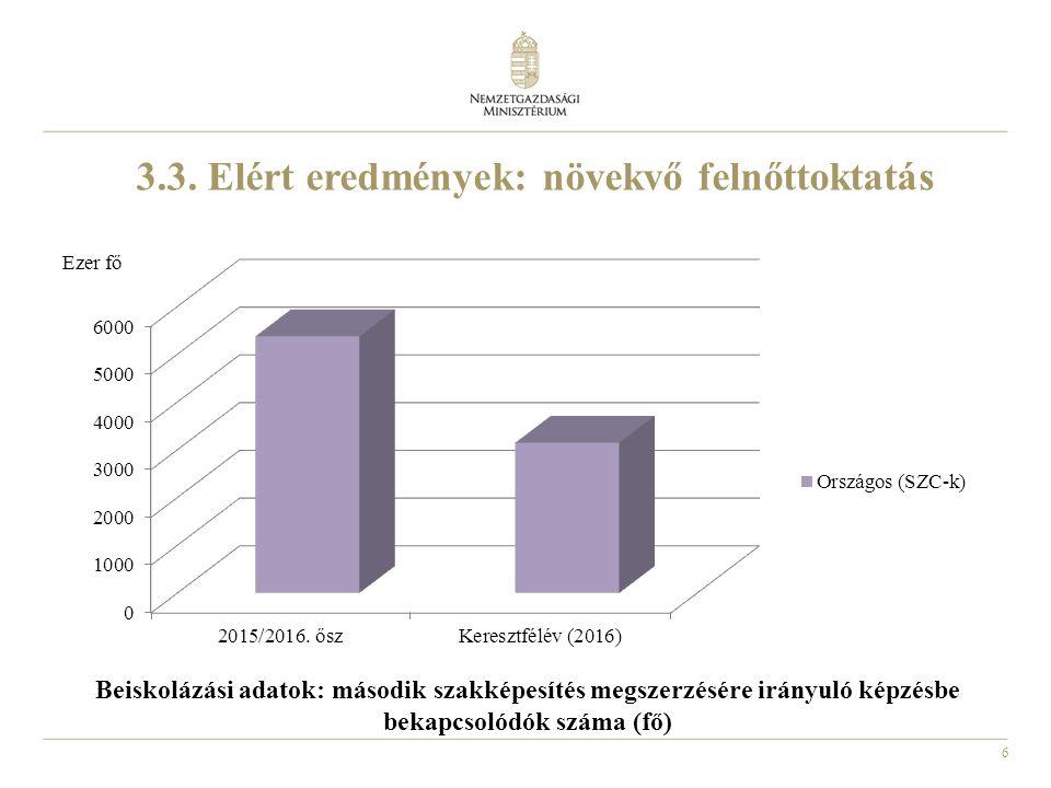 7 3.4.Elért eredmények: növekvő érdeklődés a szakképzés iránt Szakmák éjszakája 2016.