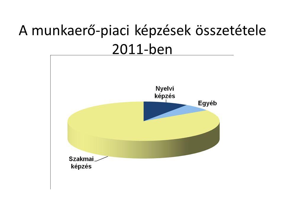 A munkaerő-piaci képzések összetétele 2011-ben