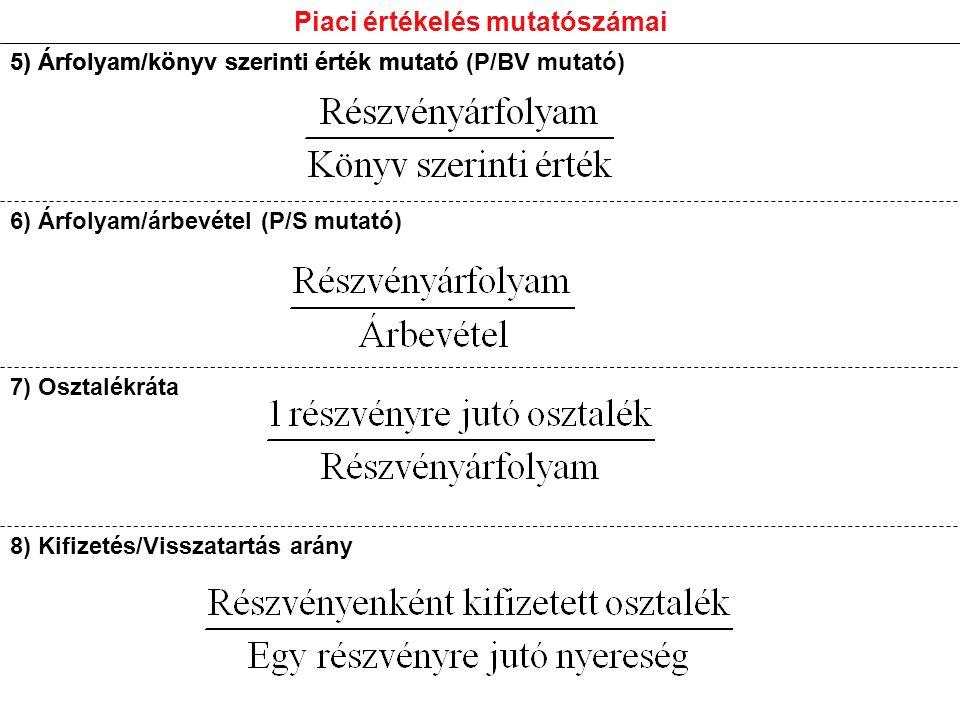 5) Árfolyam/könyv szerinti érték mutató Piaci értékelés mutatószámai 5) Árfolyam/könyv szerinti érték mutató (P/BV mutató) 6) Árfolyam/árbevétel (P/S mutató) 7) Osztalékráta 8) Kifizetés/Visszatartás arány