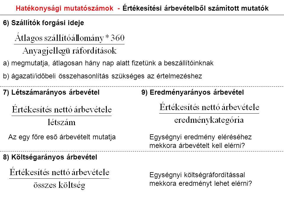 Hatékonysági mutatószámok - Értékesítési árbevételből számított mutatók 6) Szállítók forgási ideje a) megmutatja, átlagosan hány nap alatt fizetünk a beszállítóinknak b) ágazati/időbeli összehasonlítás szükséges az értelmezéshez 7) Létszámarányos árbevétel 8) Költségarányos árbevétel 9) Eredményarányos árbevétel Az egy főre eső árbevételt mutatjaEgységnyi eredmény eléréséhez mekkora árbevételt kell elérni.