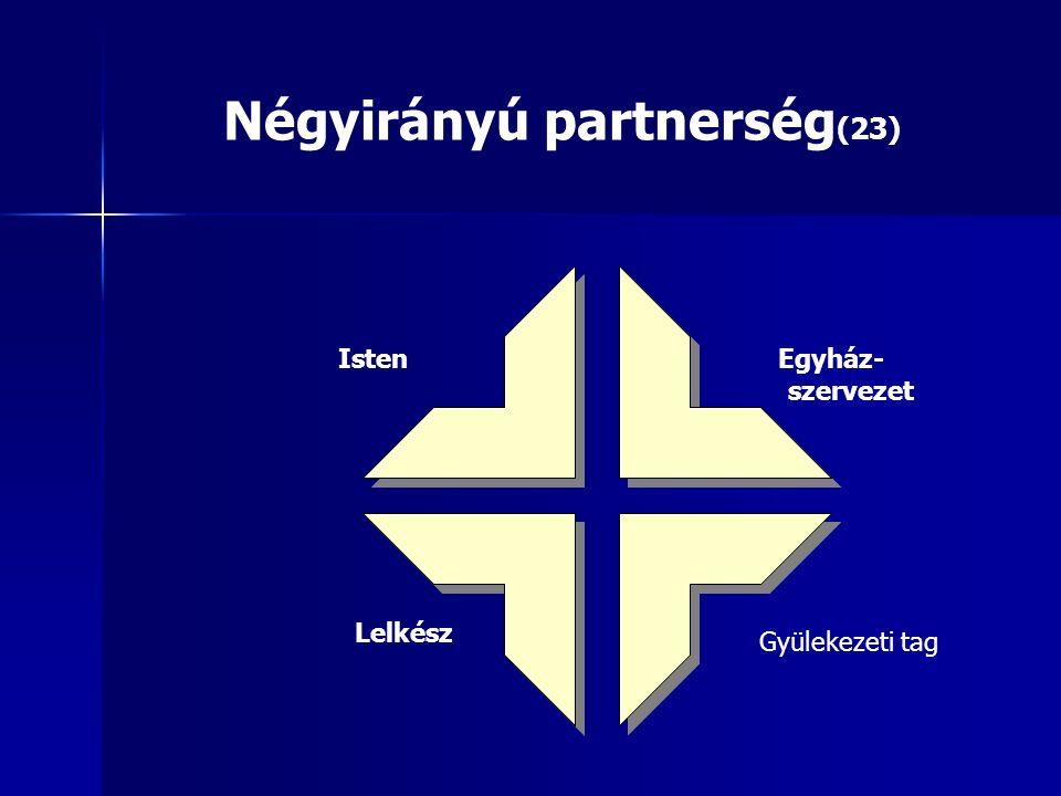Négyirányú partnerség (23) Isten Gyülekezeti tag Egyház- szervezet Lelkész