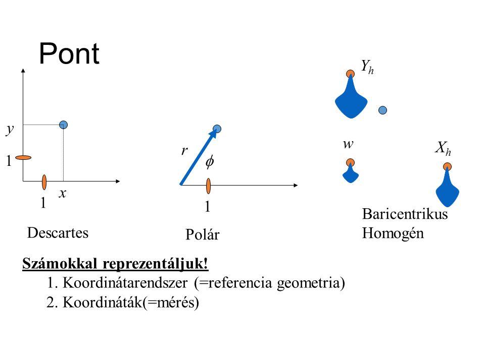 l Vektor = eltolás: v l Irány és hossz (|v|) l Helyvektor DE vektor ≠ pont !!.