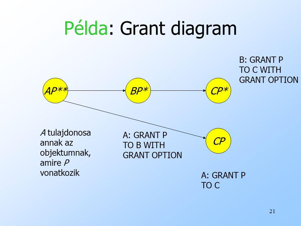21 Példa: Grant diagram AP** A tulajdonosa annak az objektumnak, amire P vonatkozik BP* A: GRANT P TO B WITH GRANT OPTION CP* B: GRANT P TO C WITH GRANT OPTION CP A: GRANT P TO C