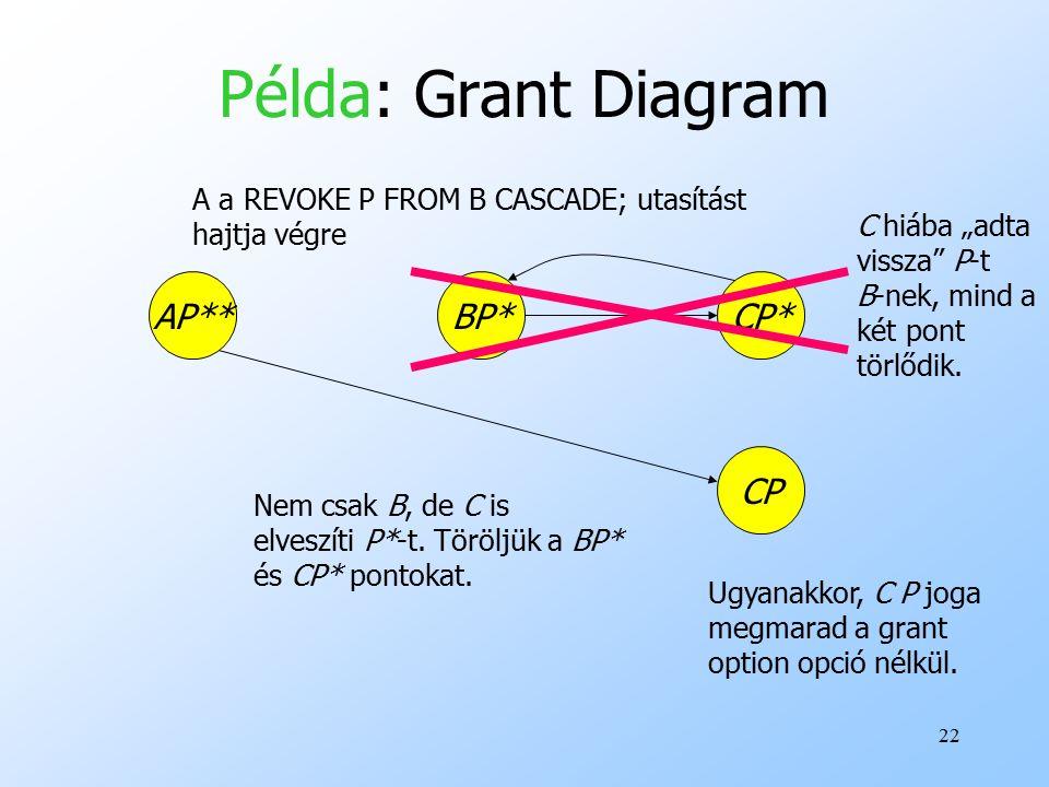 22 Példa: Grant Diagram AP**BP*CP* CP A a REVOKE P FROM B CASCADE; utasítást hajtja végre Ugyanakkor, C P joga megmarad a grant option opció nélkül.