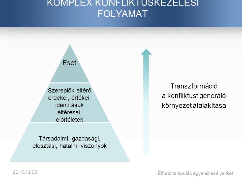 Transzformáció a konfliktust generáló környezet átalakítása KOMPLEX KONFLIKTUSKEZELÉSI FOLYAMAT Eset Szereplők eltérő érdekei, értékei, identitásuk eltérései, előítéletek Társadalmi, gazdasági, elosztási, hatalmi viszonyok Élhető település egyenlő esélyekkel 2015.12.03
