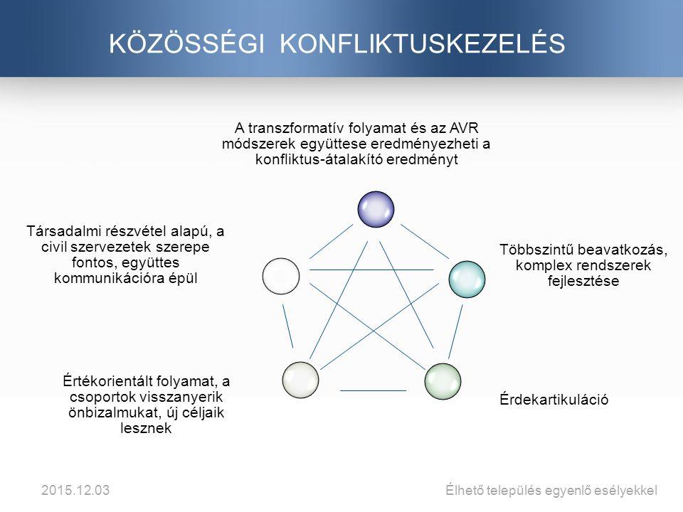 KÖZÖSSÉGI KONFLIKTUSKEZELÉS A transzformatív folyamat és az AVR módszerek együttese eredményezheti a konfliktus-átalakító eredményt Többszintű beavatkozás, komplex rendszerek fejlesztése Érdekartikuláció Értékorientált folyamat, a csoportok visszanyerik önbizalmukat, új céljaik lesznek Társadalmi részvétel alapú, a civil szervezetek szerepe fontos, együttes kommunikációra épül 2015.12.03Élhető település egyenlő esélyekkel