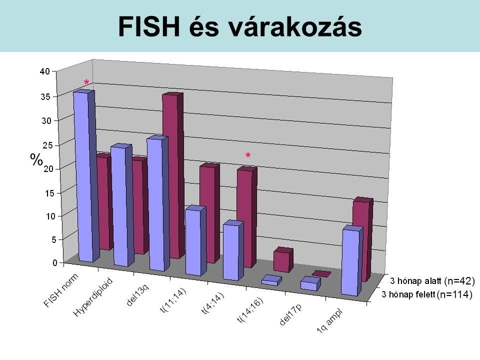 FISH és várakozás * (n=42) (n=114) * %
