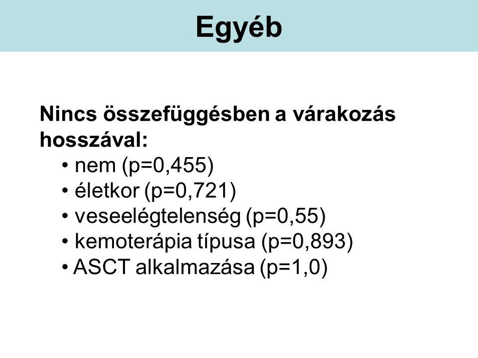 Egyéb Nincs összefüggésben a várakozás hosszával: nem (p=0,455) életkor (p=0,721) veseelégtelenség (p=0,55) kemoterápia típusa (p=0,893) ASCT alkalmazása (p=1,0)