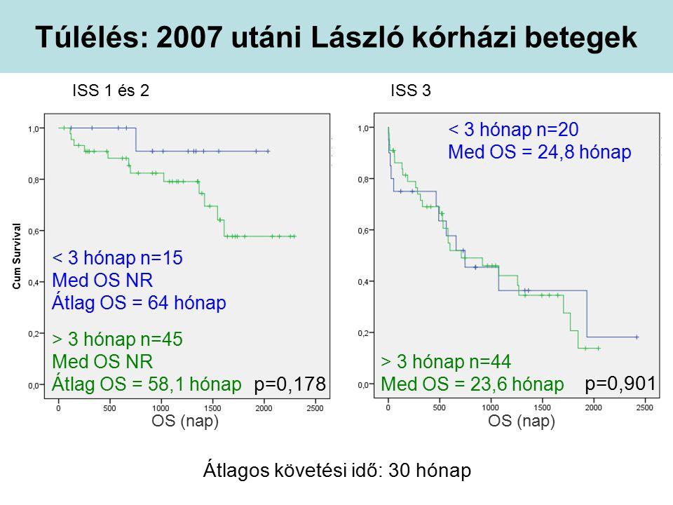 Túlélés: 2007 utáni László kórházi betegek < 3 hónap n=15 Med OS NR Átlag OS = 64 hónap > 3 hónap n=44 Med OS = 23,6 hónap p=0,901 Átlagos követési idő: 30 hónap < 3 hónap n=20 Med OS = 24,8 hónap ISS 1 és 2ISS 3 > 3 hónap n=45 Med OS NR Átlag OS = 58,1 hónap p=0,178 OS (nap)