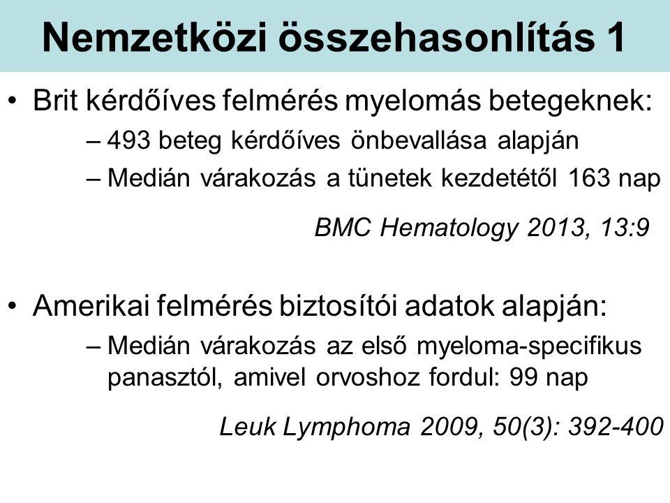 Nemzetközi összehasonlítás 1 Brit kérdőíves felmérés myelomás betegeknek: –493 beteg kérdőíves önbevallása alapján –Medián várakozás a tünetek kezdetétől 163 nap BMC Hematology 2013, 13:9 Amerikai felmérés biztosítói adatok alapján: –Medián várakozás az első myeloma-specifikus panasztól, amivel orvoshoz fordul: 99 nap Leuk Lymphoma 2009, 50(3): 392-400