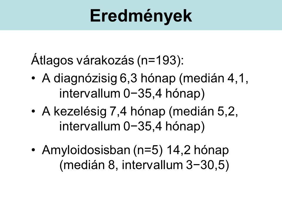 Eredmények Átlagos várakozás (n=193): A diagnózisig 6,3 hónap (medián 4,1, intervallum 0−35,4 hónap) A kezelésig 7,4 hónap (medián 5,2, intervallum 0−35,4 hónap) Amyloidosisban (n=5) 14,2 hónap (medián 8, intervallum 3−30,5)