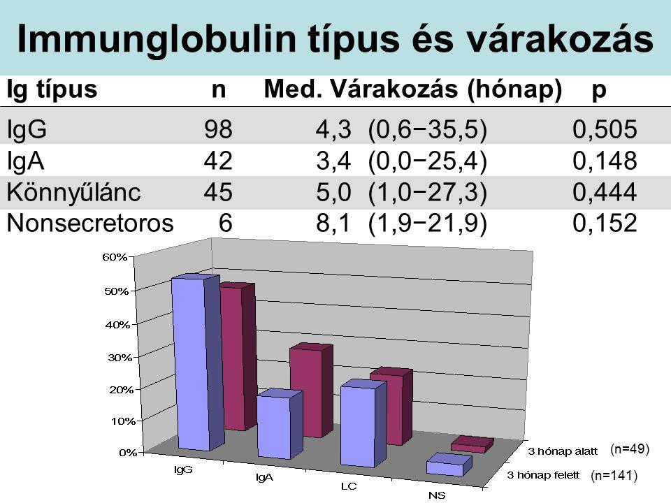Immunglobulin típus és várakozás Ig típus n Med.
