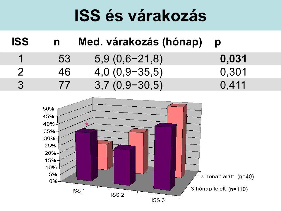 Túlélés: minden beteg > 3 hónap n=140 Med OS = 61,5 hónap < 3 hónap vagy ismeretlen n=289 Med OS = 85,5 hónap p=0,019 Átlagos követési idő: 50 hónap