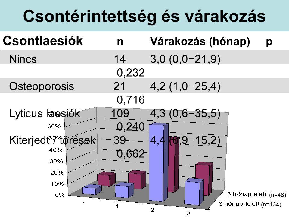Csontérintettség és várakozás Csontlaesiók nVárakozás (hónap) p Nincs 143,0 (0,0−21,9) 0,232 Osteoporosis 214,2 (1,0−25,4) 0,716 Lyticus laesiók1094,3 (0,6−35,5) 0,240 Kiterjedt / törések 394,4 (0,9−15,2) 0,662 (n=48) (n=134)