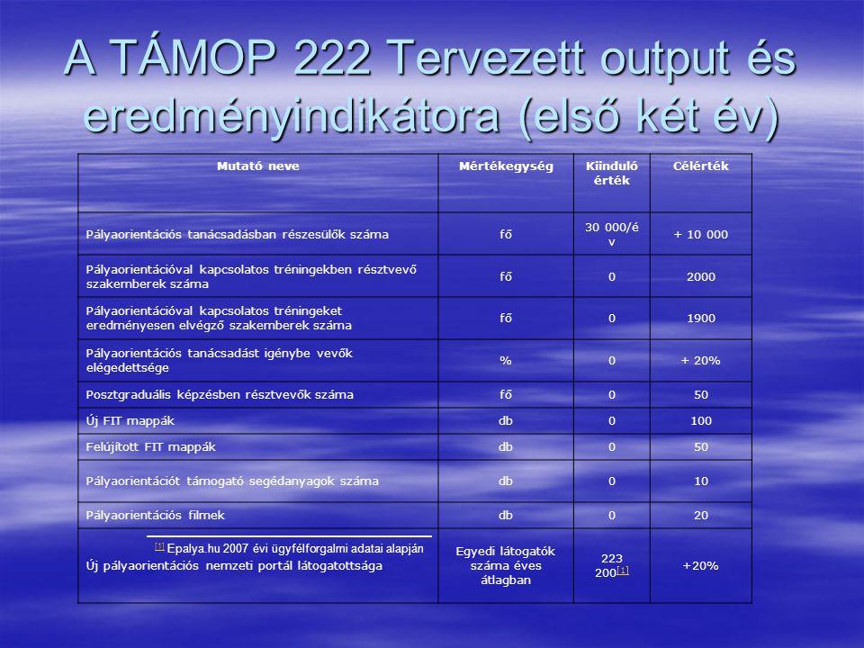 A TÁMOP 222 Tervezett output és eredményindikátora (első két év) Mutató neveMértékegységKiinduló érték Célérték Pályaorientációs tanácsadásban részesülők számafő 30 000/é v + 10 000 Pályaorientációval kapcsolatos tréningekben résztvevő szakemberek száma fő02000 Pályaorientációval kapcsolatos tréningeket eredményesen elvégző szakemberek száma fő01900 Pályaorientációs tanácsadást igénybe vevők elégedettsége %0+ 20% Posztgraduális képzésben résztvevők számafő050 Új FIT mappákdb0100 Felújított FIT mappákdb050 Pályaorientációt támogató segédanyagok számadb010 Pályaorientációs filmekdb020 Új pályaorientációs nemzeti portál látogatottsága Egyedi látogatók száma éves átlagban 223 200 [1] [1] +20% [1] [1] Epalya.hu 2007 évi ügyfélforgalmi adatai alapján