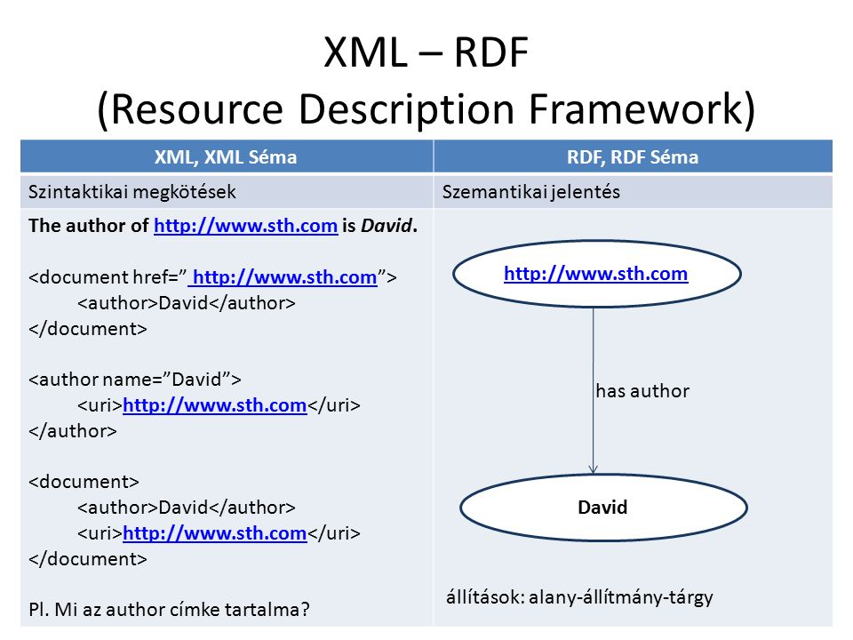 XML – RDF (Resource Description Framework) XML, XML SémaRDF, RDF Séma Szintaktikai megkötésekSzemantikai jelentés The author of http://www.sth.com is David.http://www.sth.com http://www.sth.com David http://www.sth.com David http://www.sth.com Pl.