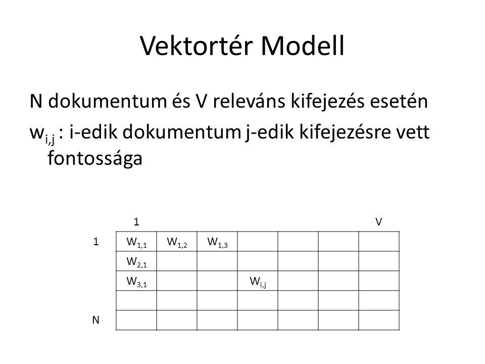 Vektortér Modell N dokumentum és V releváns kifejezés esetén w i,j : i-edik dokumentum j-edik kifejezésre vett fontossága 1V 1W 1,1 W 1,2 W 1,3 W 2,1 W 3,1 W i,j N