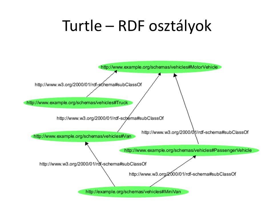 Turtle – RDF osztályok