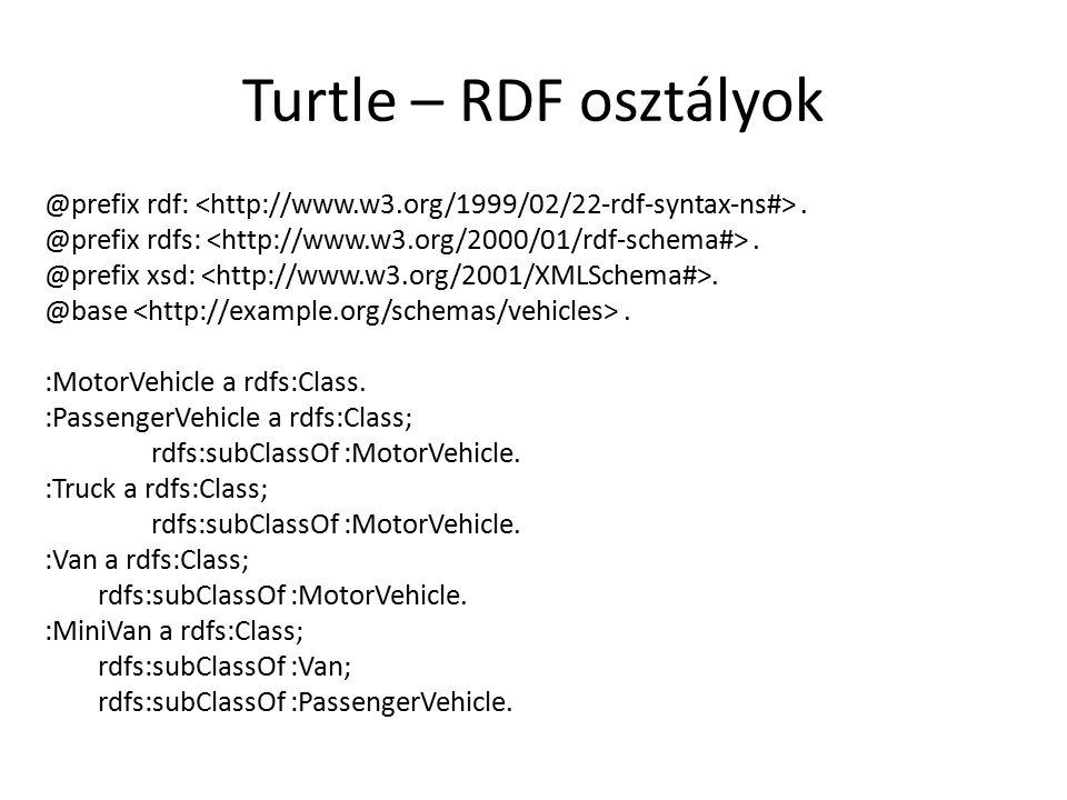 Turtle – RDF osztályok @prefix rdf:. @prefix rdfs:.