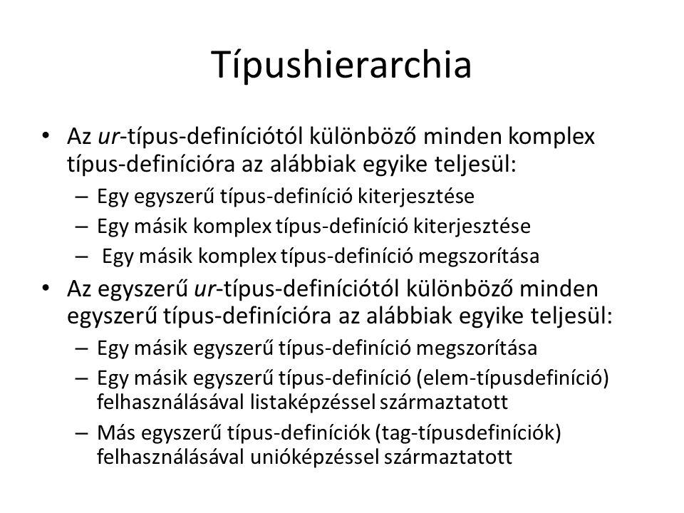 Típushierarchia Az ur-típus-definíciótól különböző minden komplex típus-definícióra az alábbiak egyike teljesül: – Egy egyszerű típus-definíció kiterjesztése – Egy másik komplex típus-definíció kiterjesztése – Egy másik komplex típus-definíció megszorítása Az egyszerű ur-típus-definíciótól különböző minden egyszerű típus-definícióra az alábbiak egyike teljesül: – Egy másik egyszerű típus-definíció megszorítása – Egy másik egyszerű típus-definíció (elem-típusdefiníció) felhasználásával listaképzéssel származtatott – Más egyszerű típus-definíciók (tag-típusdefiníciók) felhasználásával unióképzéssel származtatott