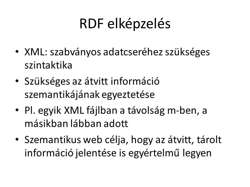 RDF elképzelés XML: szabványos adatcseréhez szükséges szintaktika Szükséges az átvitt információ szemantikájának egyeztetése Pl.