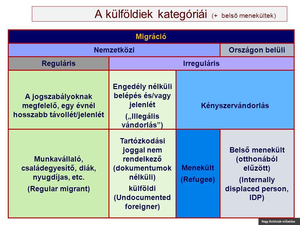 """Nagy Boldizsár előadása A külföldiek kategóriái (+ belső menekültek) Migráció NemzetköziOrszágon belüli RegulárisIrreguláris A jogszabályoknak megfelelő, egy évnél hosszabb távollét/jelenlét Engedély nélküli belépés és/vagy jelenlét (""""Illegális vándorlás ) Kényszervándorlás Munkavállaló, családegyesítő, diák, nyugdíjas, etc."""