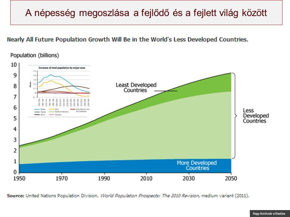 Nagy Boldizsár előadása A népesség megoszlása a fejlődő és a fejlett világ között