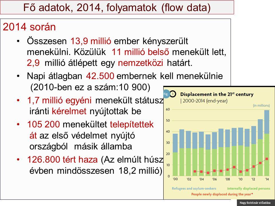 Nagy Boldizsár előadása Fő adatok, 2014, folyamatok (flow data) 2014 során Összesen 13,9 millió ember kényszerült menekülni.