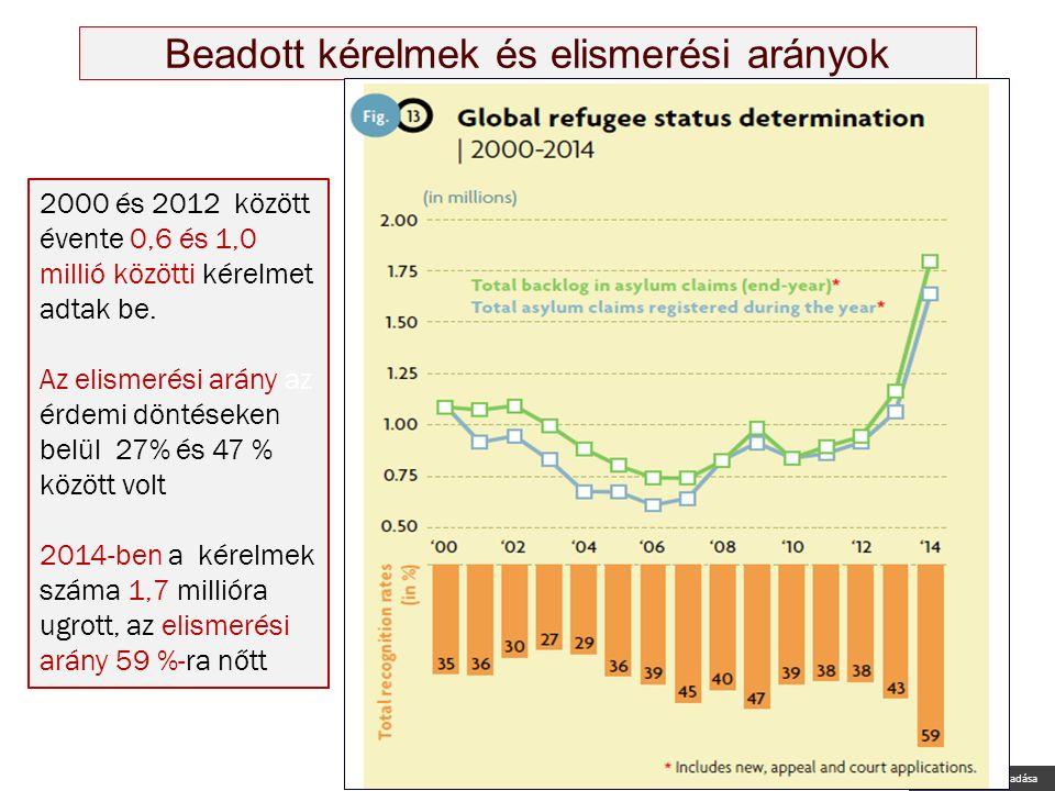 Nagy Boldizsár előadása Beadott kérelmek és elismerési arányok 2000 és 2012 között évente 0,6 és 1,0 millió közötti kérelmet adtak be.