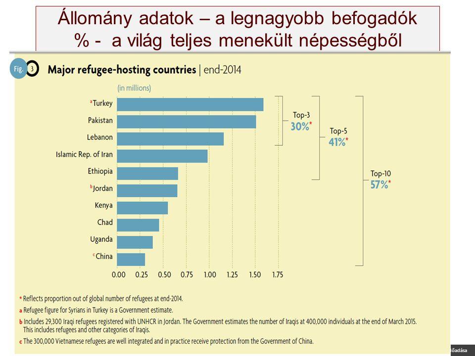 Nagy Boldizsár előadása Állomány adatok – a legnagyobb befogadók % - a világ teljes menekült népességből