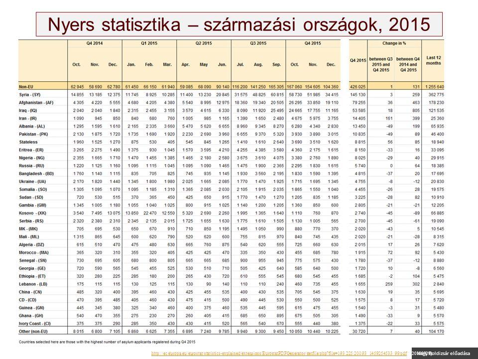 Nagy Boldizsár előadása Nyers statisztika – származási országok, 2015 Source: Eurostat: Asylum quarterly report, 3 March 2016, http://ec.europa.eu/eurostat/statistics-explained/extensions/EurostatPDFGenerator/getfile.php file=193.225.200.93_1459254533_99.pdf (320160329)http://ec.europa.eu/eurostat/statistics-explained/extensions/EurostatPDFGenerator/getfile.php file=193.225.200.93_1459254533_99.pdf