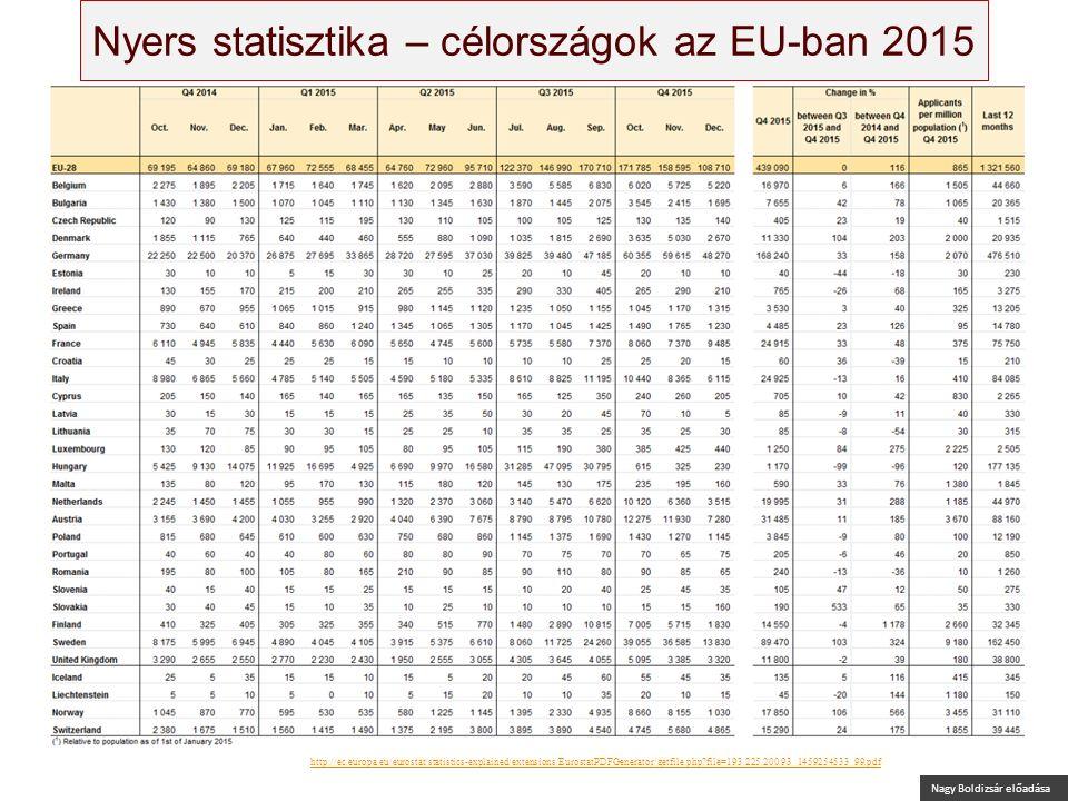 Nagy Boldizsár előadása Nyers statisztika – célországok az EU-ban 2015 Source: Eurostat: Asylum quarterly report, 3 March 2016, http://ec.europa.eu/eurostat/statistics-explained/extensions/EurostatPDFGenerator/getfile.php file=193.225.200.93_1459254533_99.pdf (320160329)http://ec.europa.eu/eurostat/statistics-explained/extensions/EurostatPDFGenerator/getfile.php file=193.225.200.93_1459254533_99.pdf