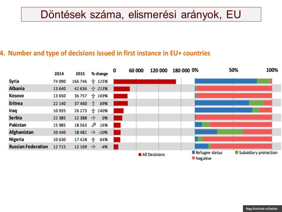 Nagy Boldizsár előadása Döntések száma, elismerési arányok, EU Forrás: EASO: Latest asylum trends – 2015 overview https://easo.europa.eu/wp-content/up