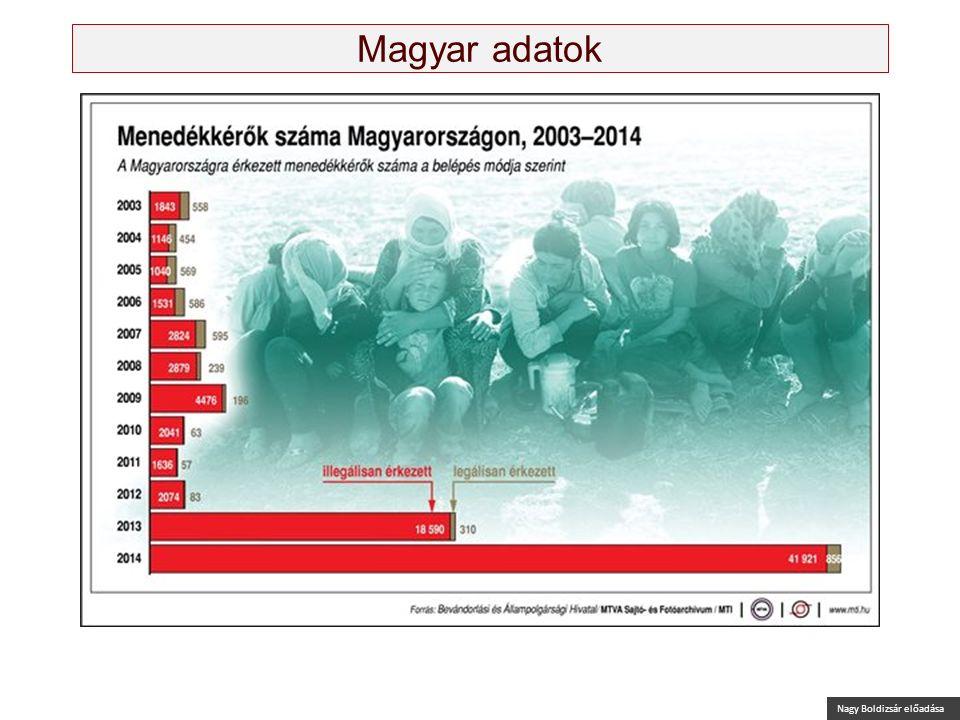 Nagy Boldizsár előadása Magyar adatok