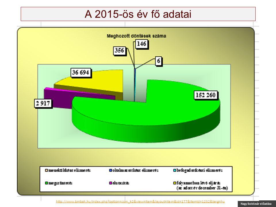 Nagy Boldizsár előadása A 2015-ös év fő adatai Forrás: Báh, kiadványfüzet, 2016 http://www.bmbah.hu/index.php option=com_k2&view=item&layout=item&id=177&Itemid=1232&lang=huhttp://www.bmbah.hu/index.php option=com_k2&view=item&layout=item&id=177&Itemid=1232&lang=hu