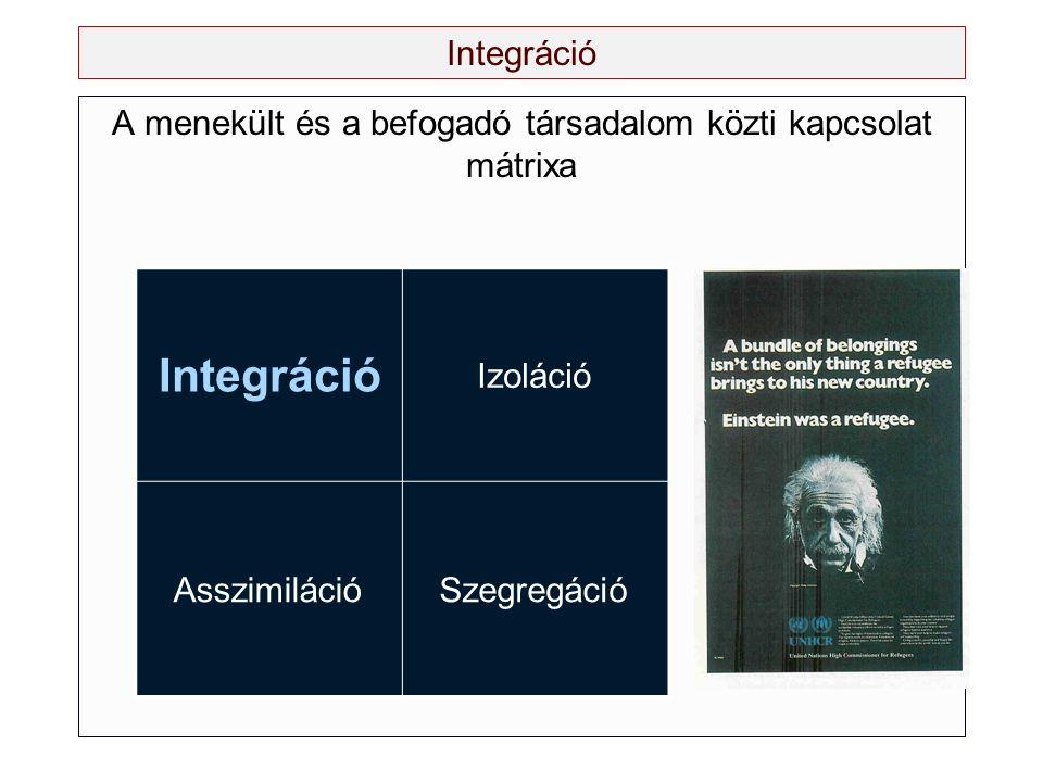 Integráció A menekült és a befogadó társadalom közti kapcsolat mátrixa Integráció Izoláció AsszimilációSzegregáció