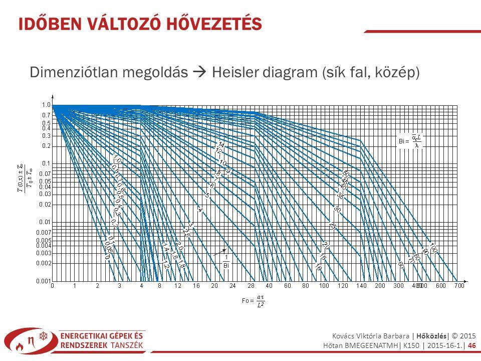 Kovács Viktória Barbara | Hőközlés| © 2015 Hőtan BMEGEENATMH| K150 | 2015-16-1.| 46 IDŐBEN VÁLTOZÓ HŐVEZETÉS Dimenziótlan megoldás  Heisler diagram (