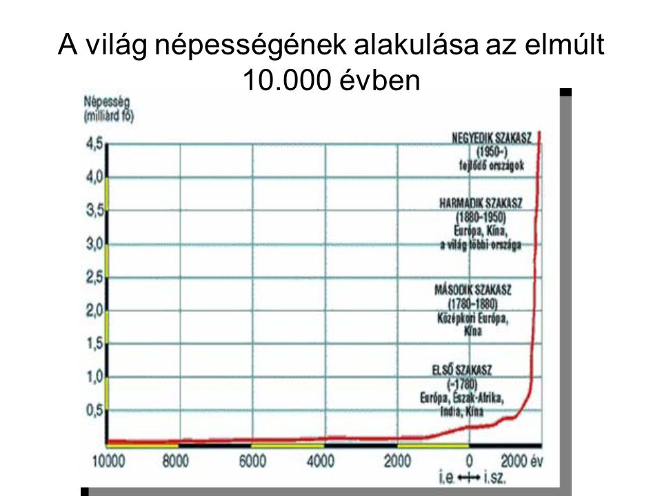 A világ népességének alakulása az elmúlt 10.000 évben