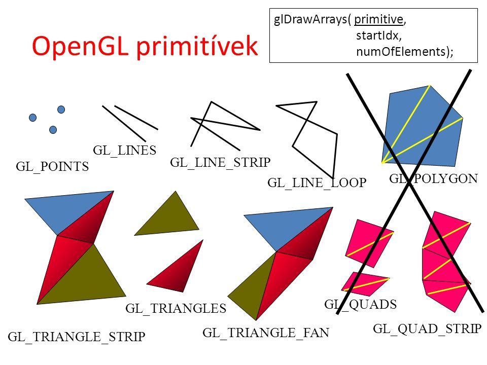 OpenGL primitívek GL_POINTS GL_LINES GL_LINE_STRIP GL_LINE_LOOP GL_POLYGON GL_TRIANGLE_STRIP GL_TRIANGLES GL_TRIANGLE_FAN GL_QUADS GL_QUAD_STRIP glDra