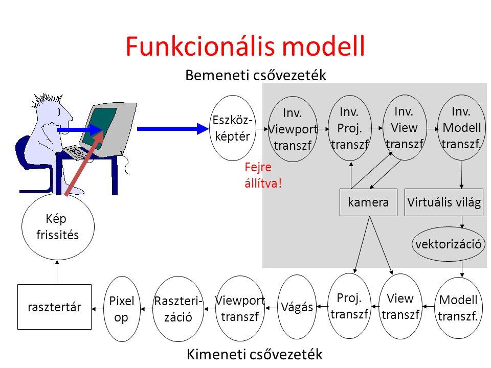 Kép frissités rasztertár Pixel op Raszteri- záció Vágás View transzf Modell transzf. Eszköz- képtér Virtuális világ Kimeneti csővezeték Bemeneti csőve