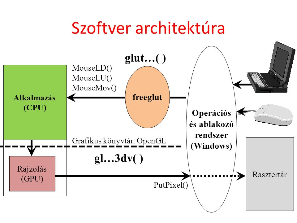 rajzolás Rasztertár Operációs és ablakozó rendszer (Windows) MouseLD() MouseLU() MouseMov() PutPixel() Alkalmazás freeglut Alkalmazás (CPU) Rajzolás (GPU) Grafikus könyvtár: OpenGL Szoftver architektúra gl…3dv( ) glut…( )