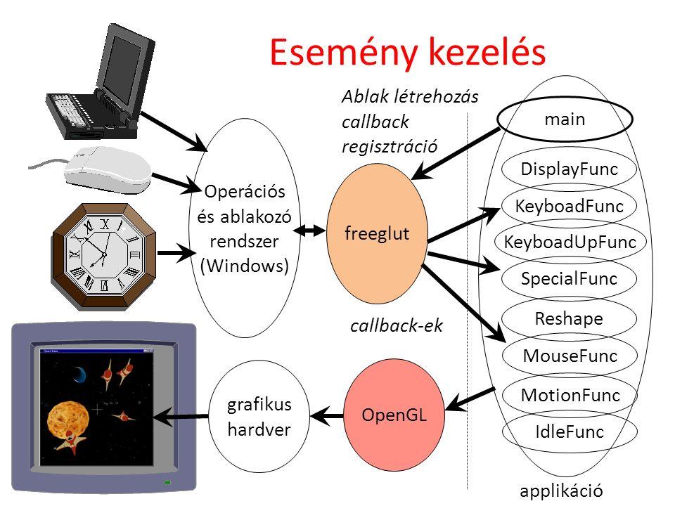Operációs és ablakozó rendszer (Windows) freeglut main DisplayFunc KeyboadFunc IdleFunc OpenGL grafikus hardver applikáció Ablak létrehozás callback r