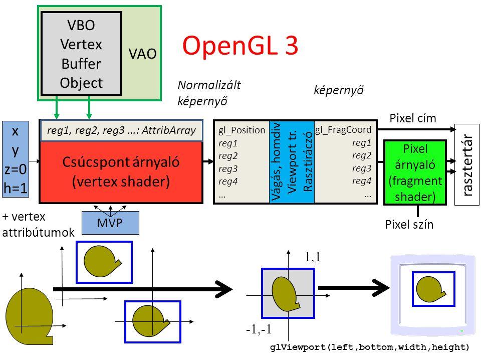 VAO Pixel szín OpenGL 3 x y z=0 h=1 rasztertár Normalizált képernyő -1,-1 1,1 Pixel árnyaló (fragment shader) Model mátrix Projection mátrix View mátrix MVP képernyő Pixel cím Vágás, Homogén osztás Viewport transzform Raszterizáció Vágás, Homogén osztás Viewport transzform Raszterizáció gl_Position reg1 reg2 reg3 reg4 … gl_FragCoord reg1 reg2 reg3 reg4 … Vágás, homdiv Viewport tr.