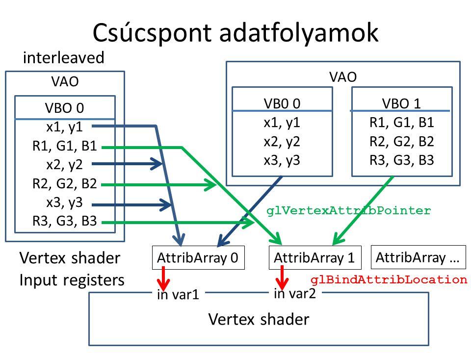 Az első OpenGL programom #include int main(int argc, char * argv[]) { glutInit(&argc, argv); // init glut glutInitContextVersion(3, 0); glutInitWindowSize(600, 600); glutInitWindowPosition(100, 100); glutInitDisplayMode(GLUT_RGBA|GLUT_DOUBLE); glutCreateWindow( Hi Graphics ); glewExperimental = true; // magic glewInit(); // init glew glViewport(0, 0, 600, 600); onInitialization(); glutDisplayFunc(onDisplay); //event handler glutMainLoop(); return 1; } (-1,-1) (1,1) (100,100) 600
