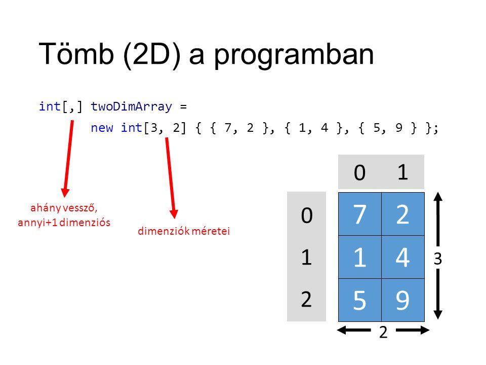 Tömb (2D) a programban int[,] twoDimArray = new int[3, 2] { { 7, 2 }, { 1, 4 }, { 5, 9 } }; 72 14 59 0 1 2 0 1 2 3 ahány vessző, annyi+1 dimenziós dimenziók méretei