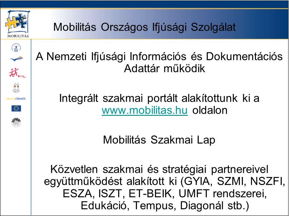 Mobilitás Országos Ifjúsági Szolgálat A Nemzeti Ifjúsági Információs és Dokumentációs Adattár működik Integrált szakmai portált alakítottunk ki a www.mobilitas.hu oldalon www.mobilitas.hu Mobilitás Szakmai Lap Közvetlen szakmai és stratégiai partnereivel együttműködést alakított ki (GYIA, SZMI, NSZFI, ESZA, ISZT, ET-BEIK, UMFT rendszerei, Edukáció, Tempus, Diagonál stb.)
