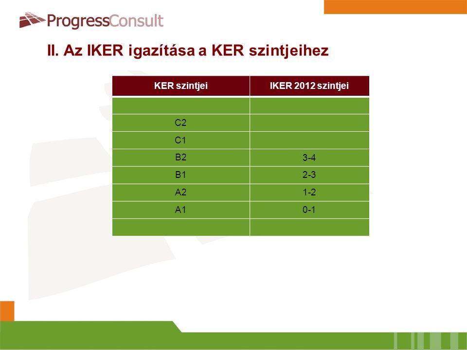 KER szintjeiIKER 2012 szintjei C2 C1 B2 3-4 B12-3 A21-2 A10-1 II. Az IKER igazítása a KER szintjeihez