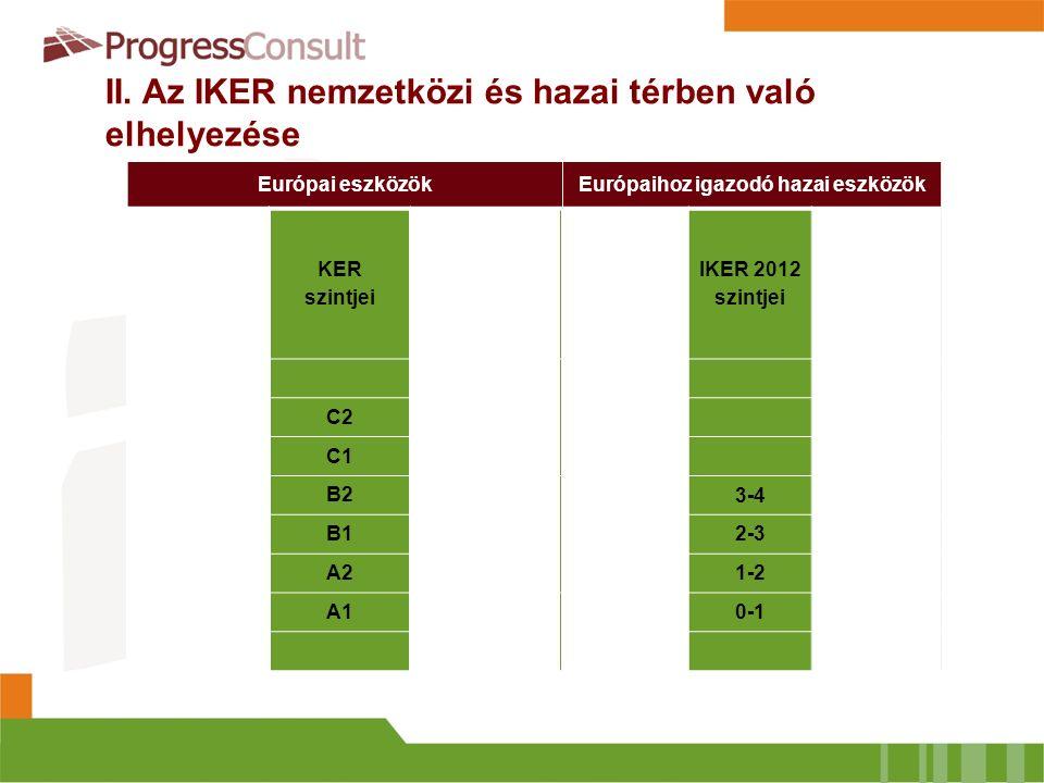 Európai eszközökEurópaihoz igazodó hazai eszközök EKKR szintjei KER szintjei DIGCOMP szintjei MKKR szintjei IKER 2012 szintjei Informatika képzési ter